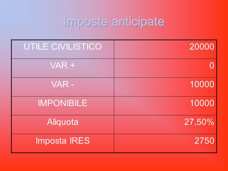 UTILE CIVILISTICO20000 VAR +0 VAR -10000 IMPONIBILE10000 Aliquota27,50% Imposta IRES2750