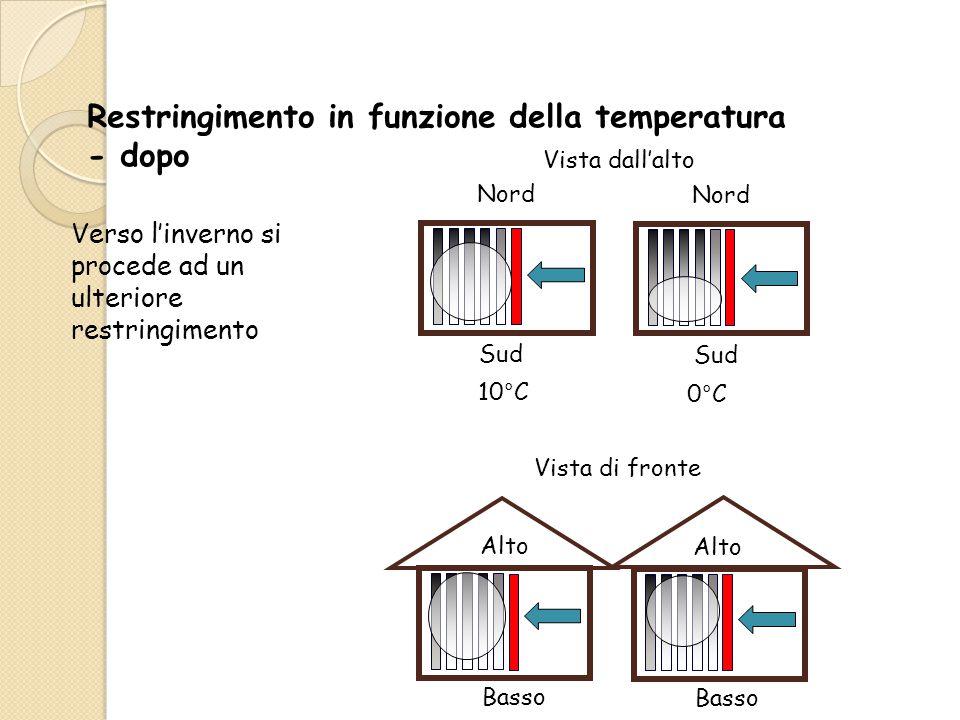 Verso l'inverno si procede ad un ulteriore restringimento Sud Nord Sud Nord 10°C 0°C Basso Alto Basso Alto Vista dall'alto Vista di fronte Restringimento in funzione della temperatura - dopo