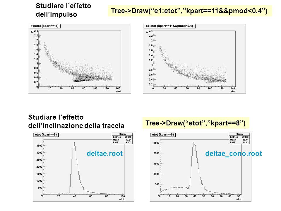 Studiare l'effetto dell'inclinazione della traccia Tree->Draw( etot , kpart==8 ) deltae.rootdeltae_cono.root Studiare l'effetto dell'impulso Tree->Draw( e1:etot , kpart==11&&pmod<0.4 )