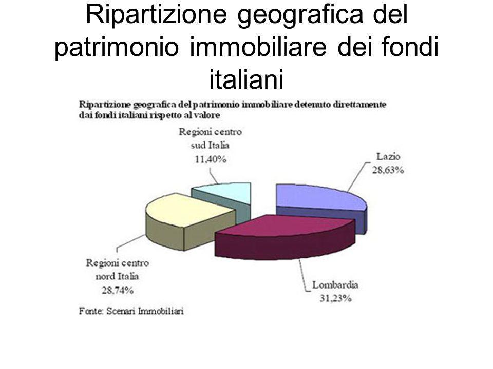 Ripartizione geografica del patrimonio immobiliare dei fondi italiani