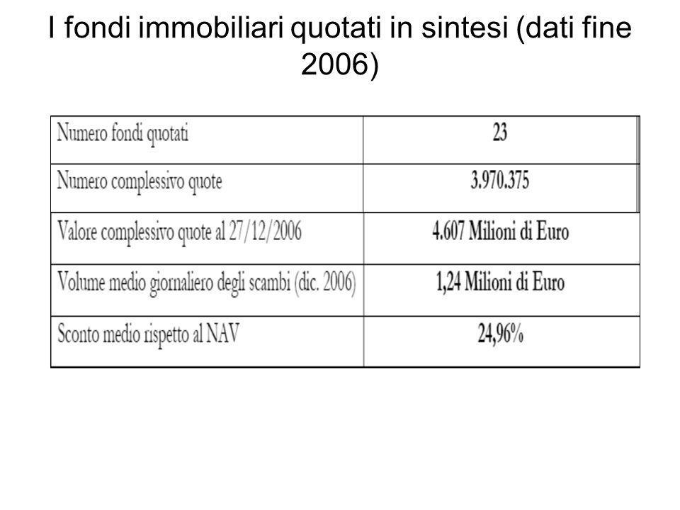 I fondi immobiliari quotati in sintesi (dati fine 2006)