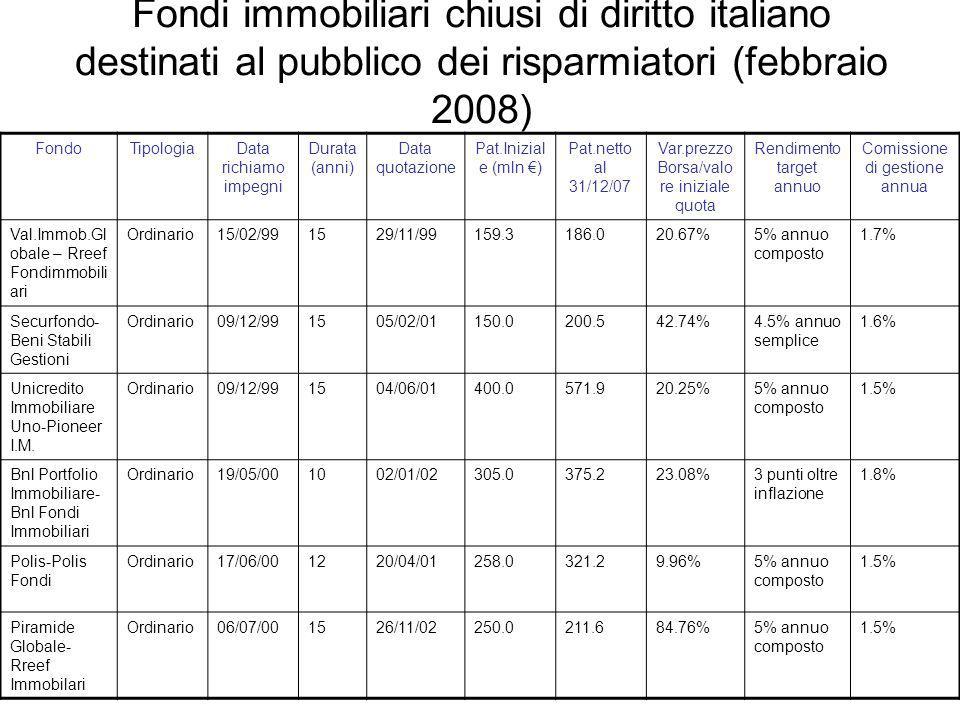 Fondi immobiliari chiusi di diritto italiano destinati al pubblico dei risparmiatori (febbraio 2008) FondoTipologiaData richiamo impegni Durata (anni)