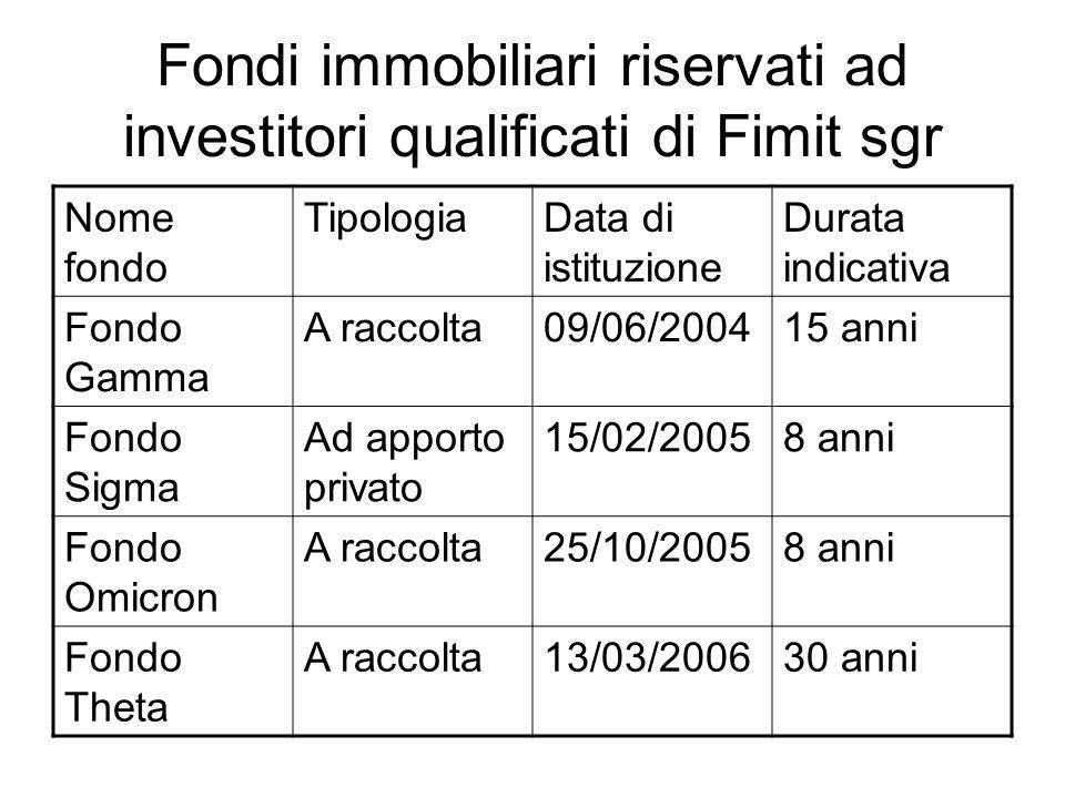 Fondi immobiliari riservati ad investitori qualificati di Fimit sgr Nome fondo TipologiaData di istituzione Durata indicativa Fondo Gamma A raccolta09
