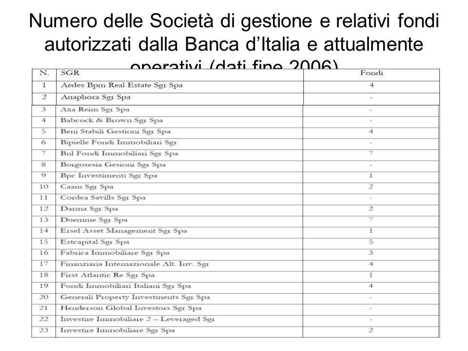 Numero delle Società di gestione e relativi fondi autorizzati dalla Banca d'Italia e attualmente operativi (dati fine 2006)