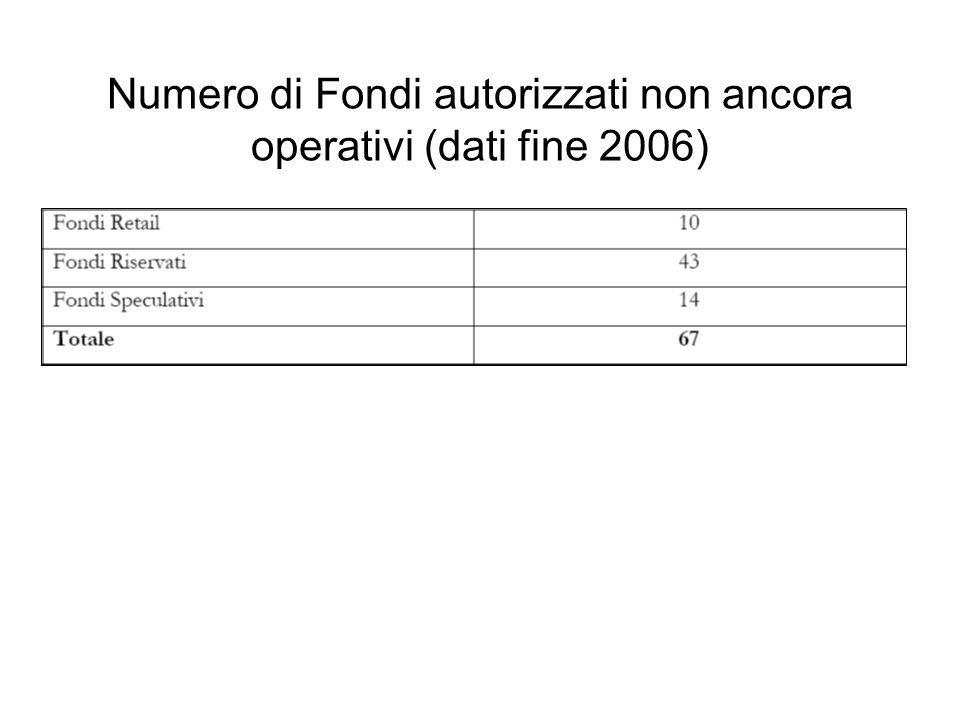 Numero di Fondi autorizzati non ancora operativi (dati fine 2006)