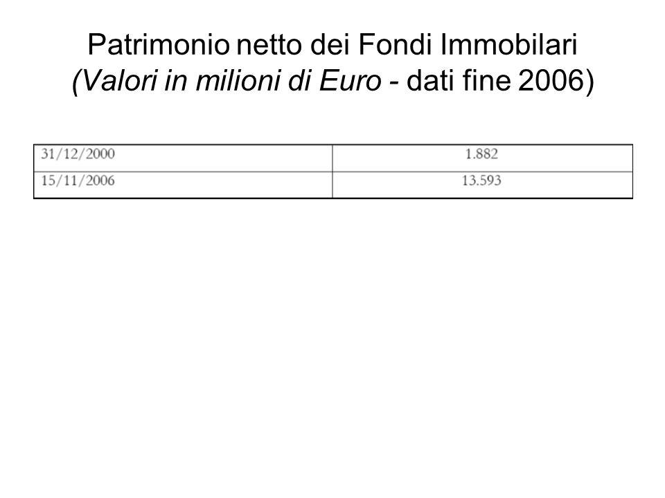Patrimonio netto dei Fondi Immobilari (Valori in milioni di Euro - dati fine 2006)
