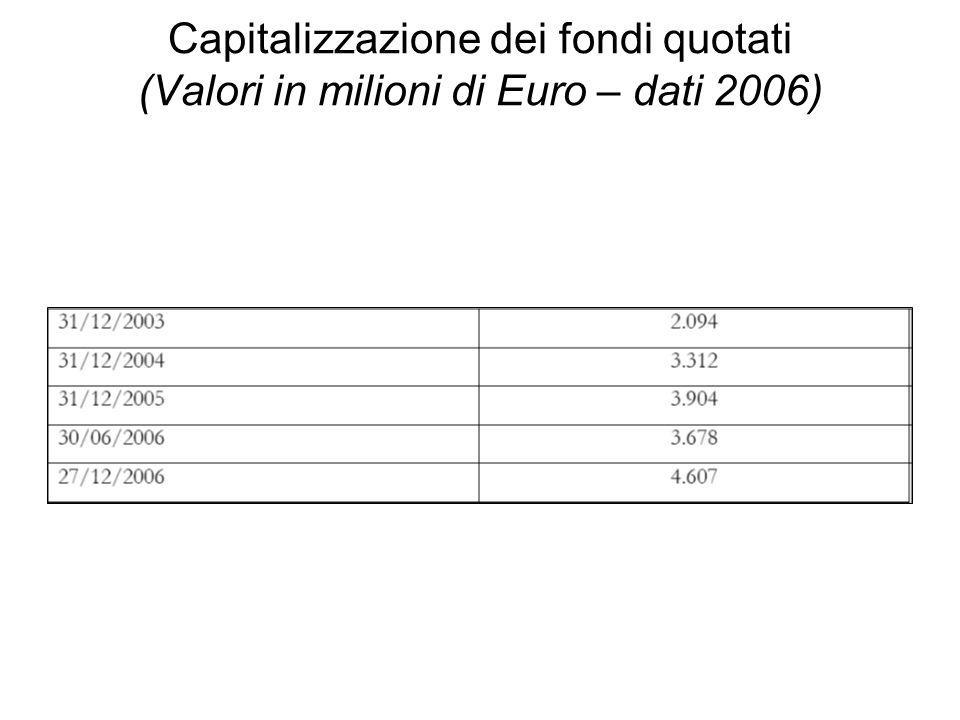 Capitalizzazione dei fondi quotati (Valori in milioni di Euro – dati 2006)