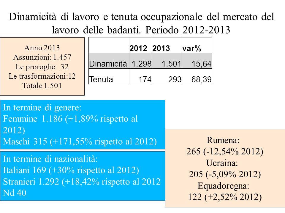Dinamicità di lavoro e tenuta occupazionale del mercato del lavoro delle badanti.