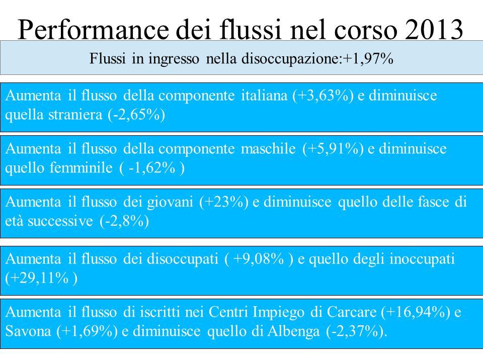 Performance dei flussi nel corso 2013 Flussi in ingresso nella disoccupazione:+1,97% Aumenta il flusso della componente italiana (+3,63%) e diminuisce quella straniera (-2,65%) Aumenta il flusso della componente maschile (+5,91%) e diminuisce quello femminile ( -1,62% ) Aumenta il flusso dei giovani (+23%) e diminuisce quello delle fasce di età successive (-2,8%) Aumenta il flusso dei disoccupati ( +9,08% ) e quello degli inoccupati (+29,11% ) Aumenta il flusso di iscritti nei Centri Impiego di Carcare (+16,94%) e Savona (+1,69%) e diminuisce quello di Albenga (-2,37%).