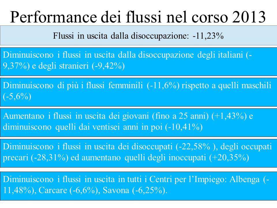 Performance dei flussi nel corso 2013 Flussi in uscita dalla disoccupazione: -11,23% Diminuiscono i flussi in uscita dalla disoccupazione degli italiani (- 9,37%) e degli stranieri (-9,42%) Diminuiscono di più i flussi femminili (-11,6%) rispetto a quelli maschili (-5,6%) Aumentano i flussi in uscita dei giovani (fino a 25 anni) (+1,43%) e diminuiscono quelli dai ventisei anni in poi (-10,41%) Diminuiscono i flussi in uscita dei disoccupati (-22,58% ), degli occupati precari (-28,31%) ed aumentano quelli degli inoccupati (+20,35%) Diminuiscono i flussi in uscita in tutti i Centri per l'Impiego: Albenga (- 11,48%), Carcare (-6,6%), Savona (-6,25%).