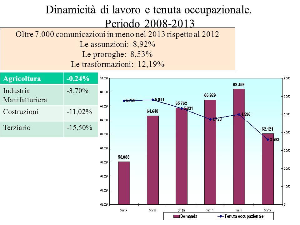 Dinamicità di lavoro e tenuta occupazionale.