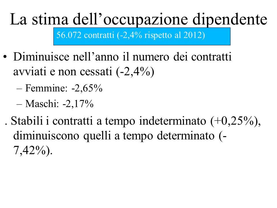 La stima dell'occupazione dipendente Diminuisce nell'anno il numero dei contratti avviati e non cessati (-2,4%) –Femmine: -2,65% –Maschi: -2,17%.