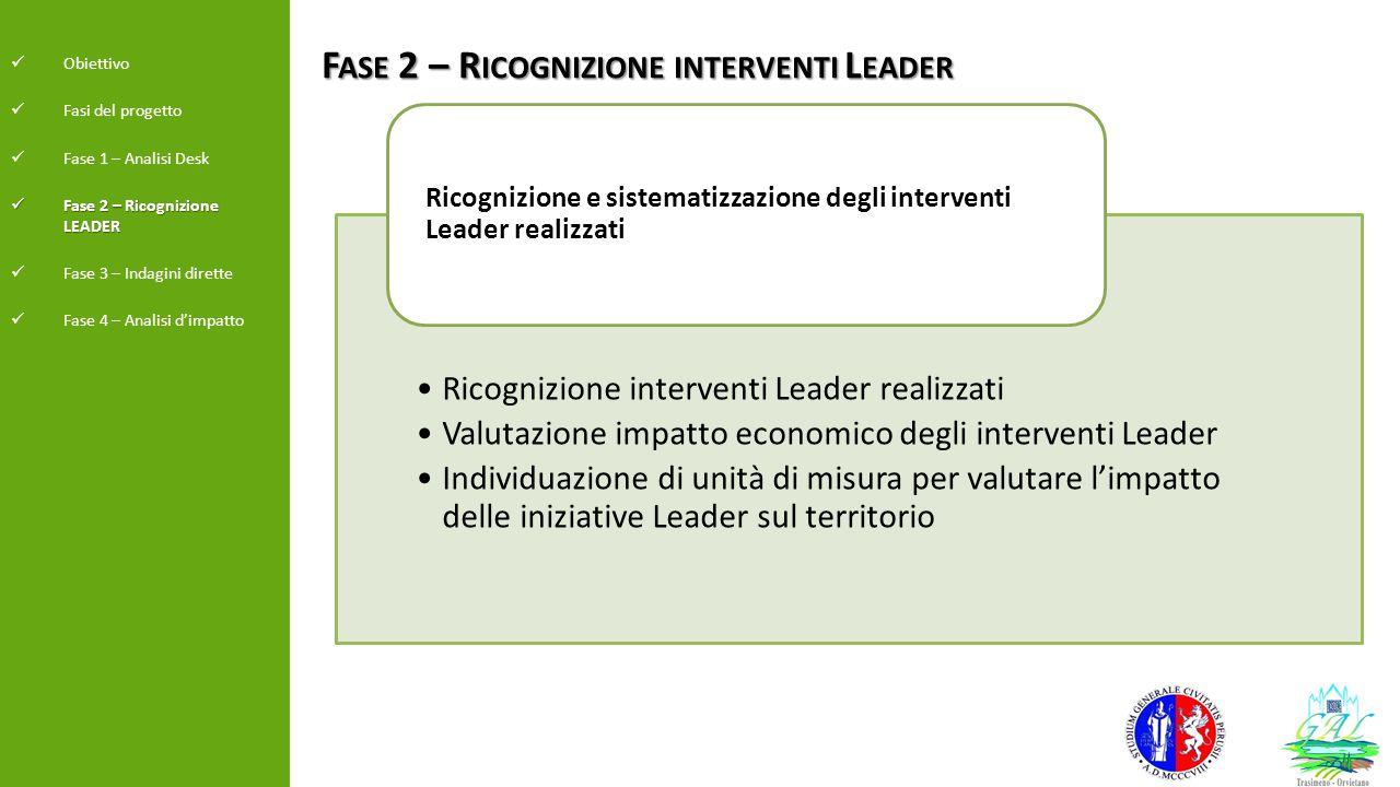 F ASE 2 – R ICOGNIZIONE INTERVENTI L EADER Ricognizione interventi Leader realizzati Valutazione impatto economico degli interventi Leader Individuazi