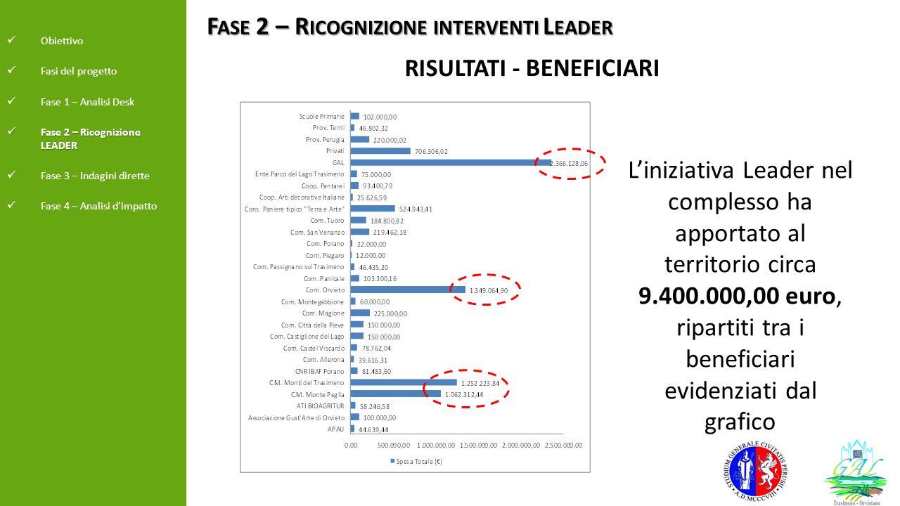 F ASE 2 – R ICOGNIZIONE INTERVENTI L EADER Obiettivo Fasi del progetto Fase 1 – Analisi Desk Fase 2 – Ricognizione LEADER Fase 2 – Ricognizione LEADER