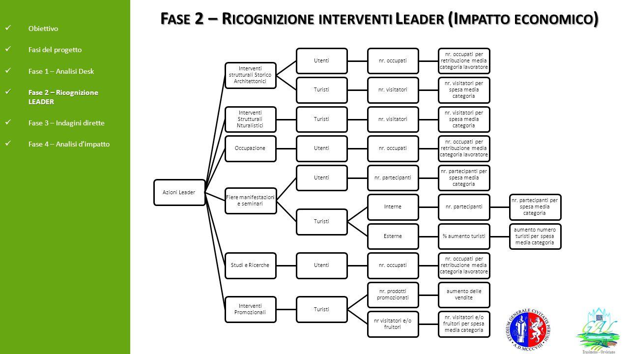 F ASE 2 – R ICOGNIZIONE INTERVENTI L EADER (I MPATTO ECONOMICO ) Obiettivo Fasi del progetto Fase 1 – Analisi Desk Fase 2 – Ricognizione LEADER Fase 2