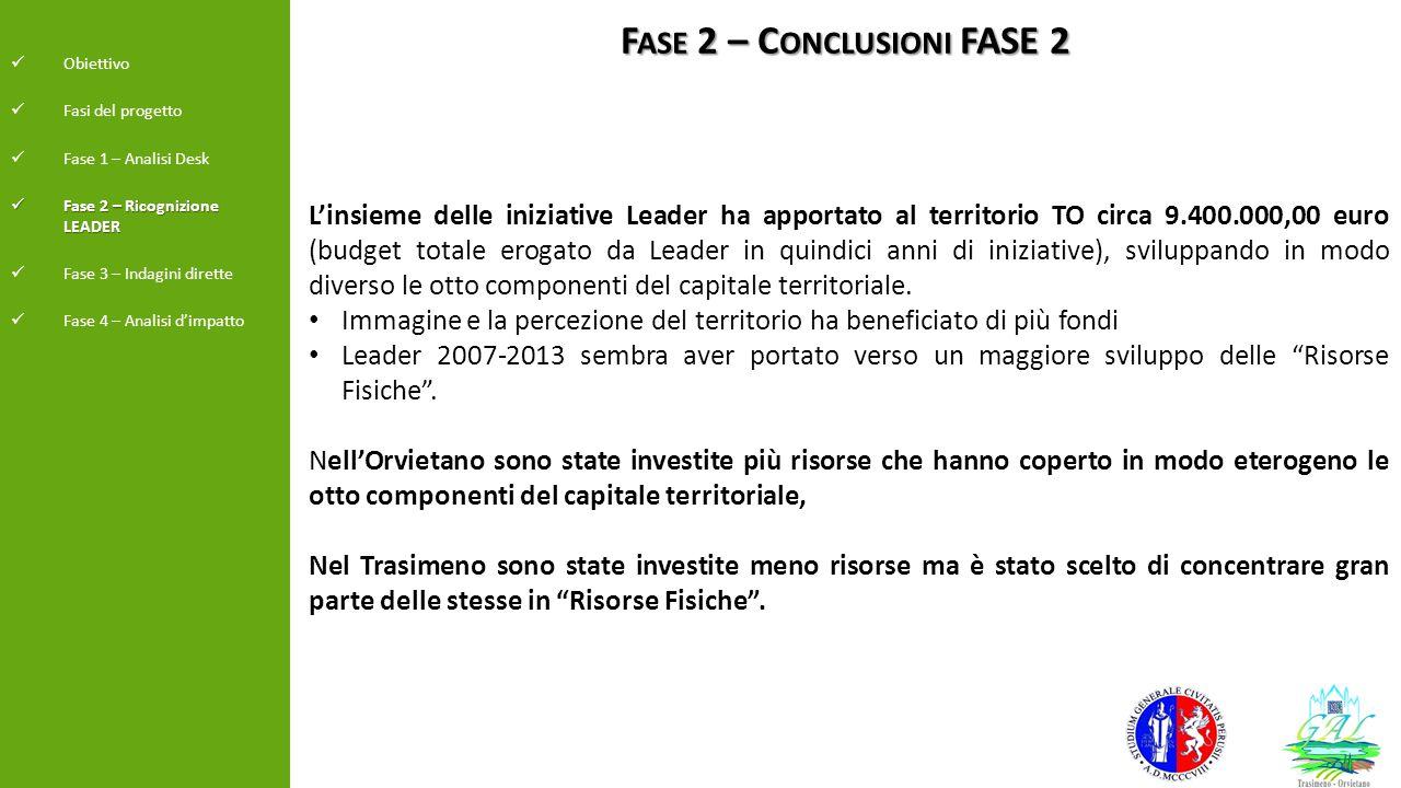 F ASE 2 – C ONCLUSIONI FASE 2 Obiettivo Fasi del progetto Fase 1 – Analisi Desk Fase 2 – Ricognizione LEADER Fase 2 – Ricognizione LEADER Fase 3 – Ind