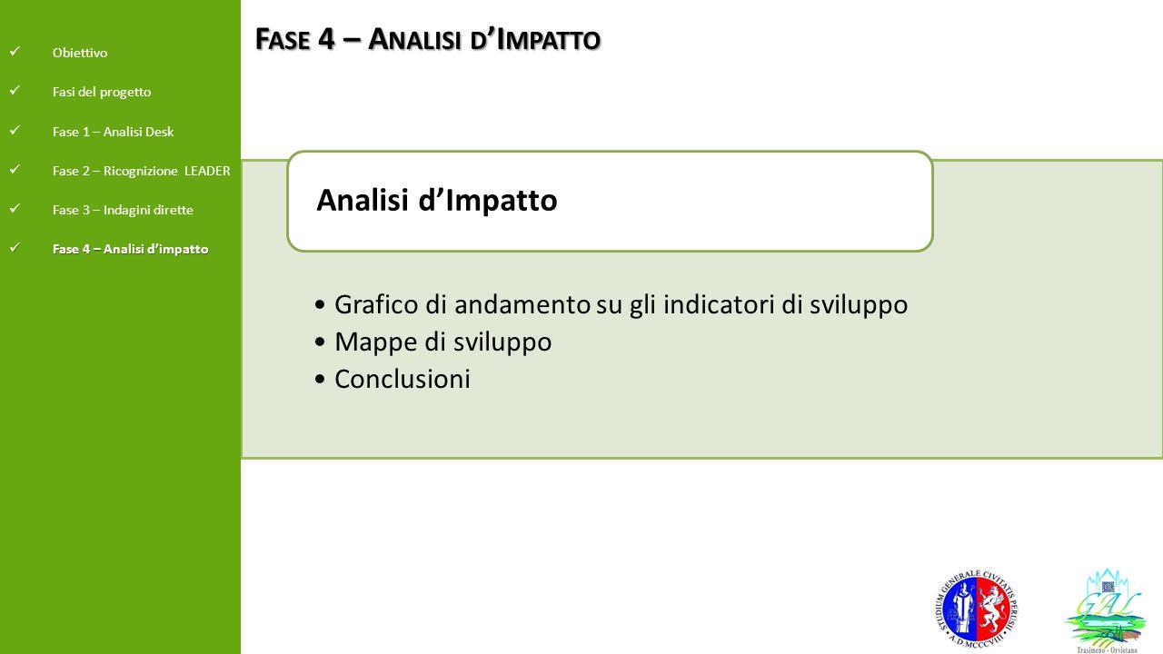 F ASE 4 – A NALISI D 'I MPATTO Grafico di andamento su gli indicatori di sviluppo Mappe di sviluppo Conclusioni Analisi d'Impatto Obiettivo Fasi del p