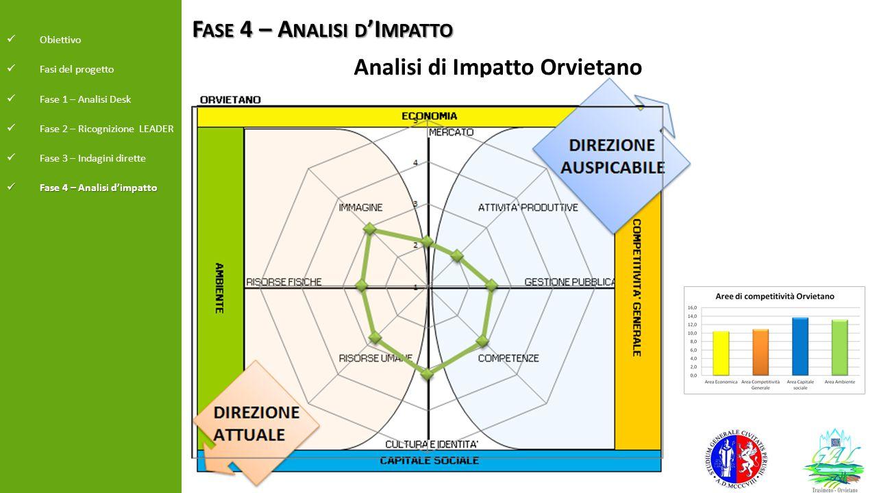 F ASE 4 – A NALISI D 'I MPATTO Obiettivo Fasi del progetto Fase 1 – Analisi Desk Fase 2 – Ricognizione LEADER Fase 3 – Indagini dirette Fase 4 – Anali