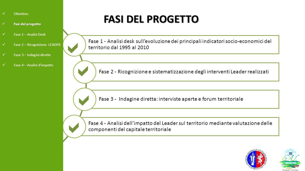 Fase 1 - Analisi desk sull'evoluzione dei principali indicatori socio-economici del territorio dal 1995 al 2010 Fase 2 - Ricognizione e sistematizzazi