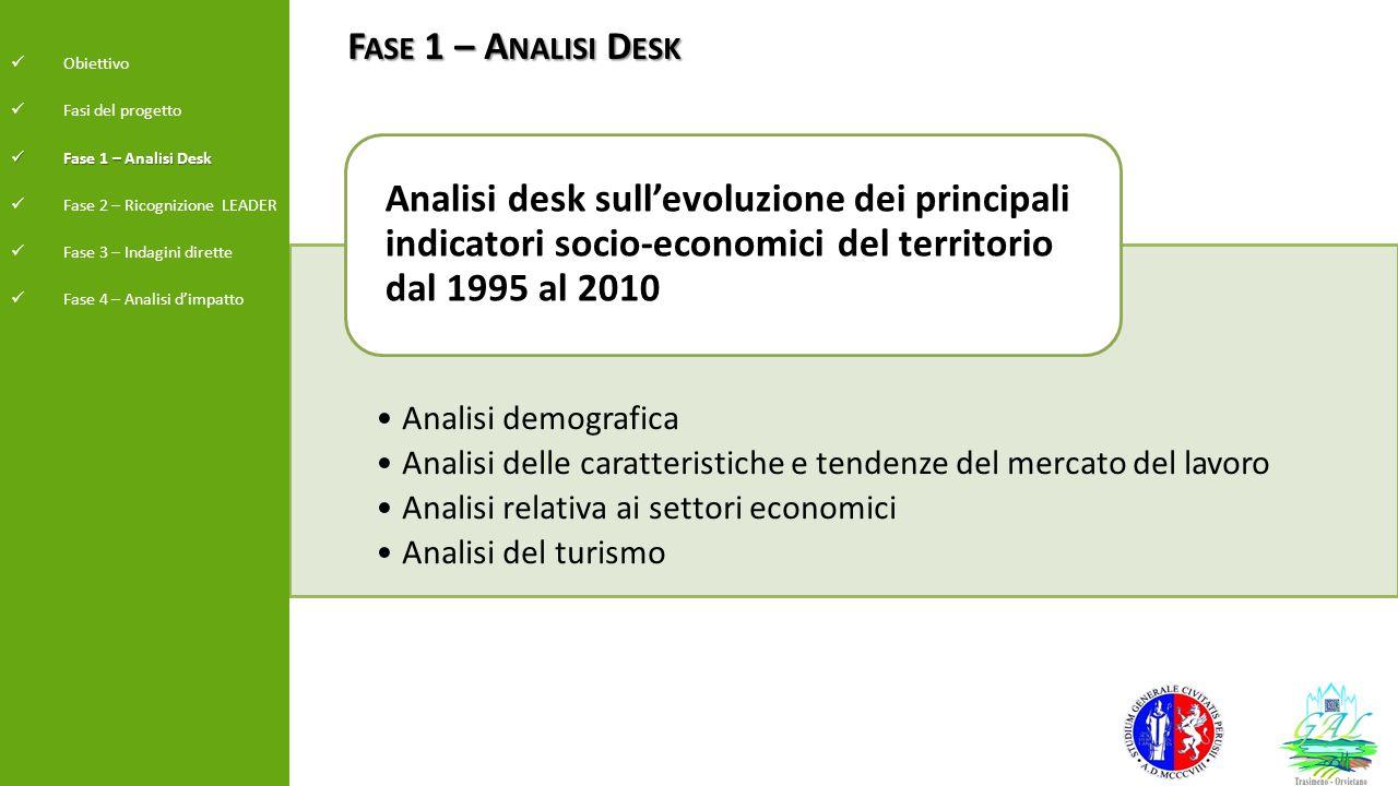 Fase 1 – Analisi Desk Fonte: elaborazione da Annuario Statistico dei Comuni-Istat Obiettivo Fasi del progetto Fase 1 – Analisi Desk Fase 1 – Analisi Desk Fase 2 – Ricognizione LEADER Fase 3 – Indagini dirette Fase 4 – Analisi d'impatto Var % (1990-2008 )+10% Var % (1990-2008 )+17% Var % (1990-2008 )+1%