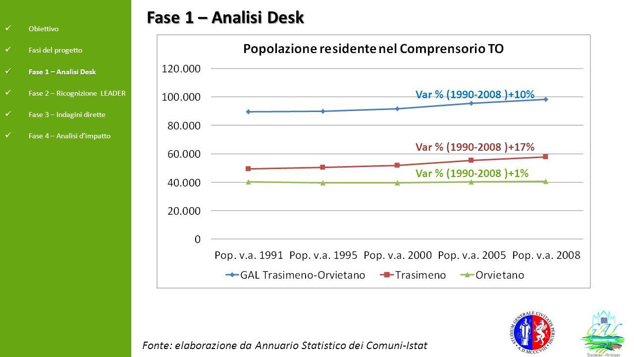 Fase 1 – Analisi Desk Fonte: elaborazione da Annuario Statistico dei Comuni-Istat Obiettivo Fasi del progetto Fase 1 – Analisi Desk Fase 1 – Analisi D