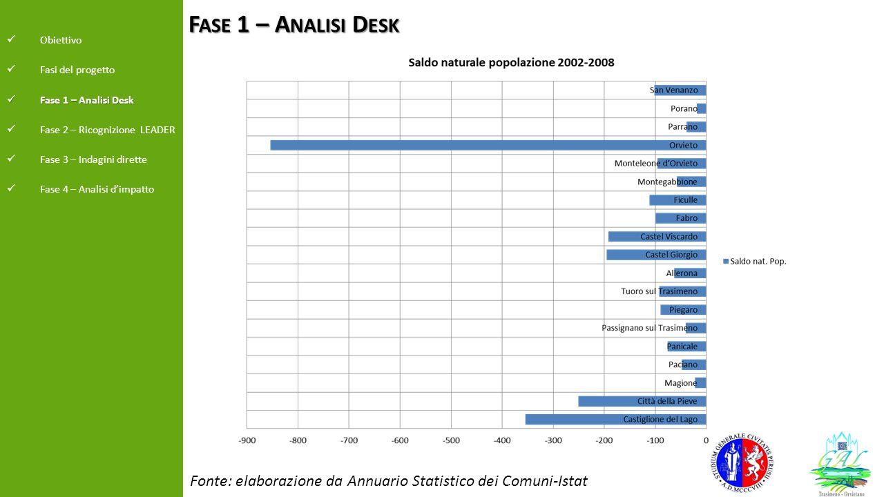 Fonte: elaborazione da Annuario Statistico dei Comuni-Istat F ASE 1 – A NALISI D ESK Obiettivo Fasi del progetto Fase 1 – Analisi Desk Fase 1 – Analis