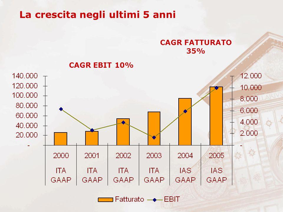 La crescita negli ultimi 5 anni CAGR FATTURATO 35% CAGR EBIT 10%