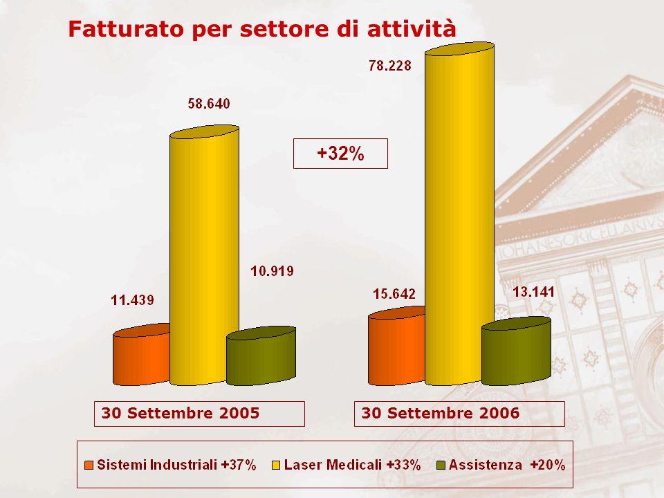 Fatturato per settore di attività +32% 30 Settembre 200530 Settembre 2006