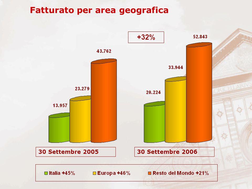 Fatturato per area geografica 30 Settembre 200530 Settembre 2006 +32%