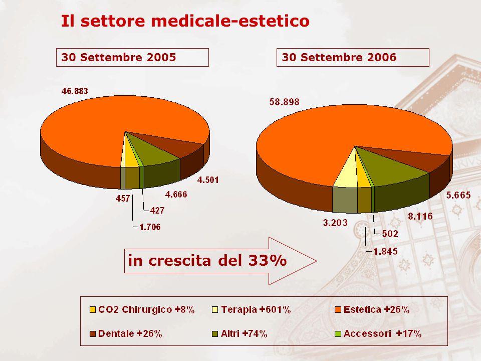 Il settore medicale-estetico in crescita del 33% 30 Settembre 200530 Settembre 2006
