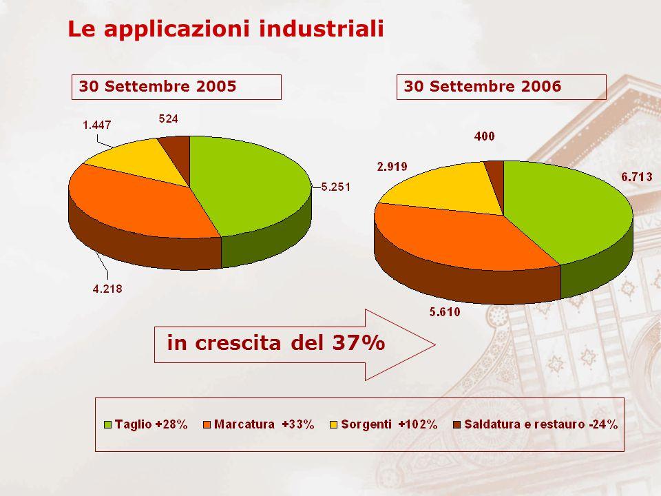 Le applicazioni industriali in crescita del 37% 30 Settembre 200530 Settembre 2006