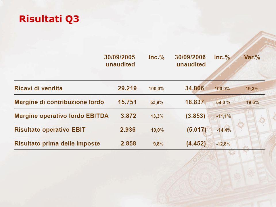 Ricavi di vendita 29.219 100,0% 34.866 100,0% 19,3% Margine di contribuzione lordo 15.751 53,9% 18.837 54,0 % 19,6% Risultato prima delle imposte 2.858 9,8% (4.452) -12,8% Risultato operativo EBIT 2.936 10,0% (5.017) -14,4% Margine operativo lordo EBITDA 3.872 13,3% (3.853) - 11,1% Risultati Q3 30/09/2005 Inc.% 30/09/2006 Inc.% Var.% unaudited unaudited