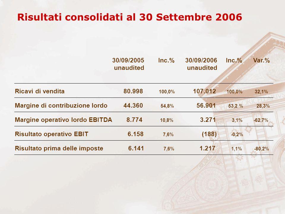 Ricavi di vendita 80.998 100,0% 107.012 100,0% 32,1% Margine di contribuzione lordo 44.360 54,8% 56.901 53,2 % 28,3% Risultato prima delle imposte 6.141 7,6% 1.217 1,1% -80,2% Risultato operativo EBIT 6.158 7,6% (188) -0,2% Margine operativo lordo EBITDA 8.774 10,8% 3.271 3,1% -62,7% Risultati consolidati al 30 Settembre 2006 30/09/2005 Inc.% 30/09/2006 Inc.% Var.% unaudited unaudited