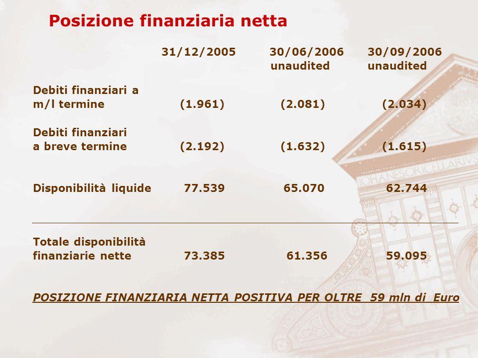 Posizione finanziaria netta 31/12/2005 30/06/2006 30/09/2006 unauditedunaudited Debiti finanziari a m/l termine (1.961) (2.081) (2.034) Debiti finanziari a breve termine (2.192) (1.632) (1.615) Disponibilità liquide 77.539 65.070 62.744 Totale disponibilità finanziarie nette 73.385 61.356 59.095 POSIZIONE FINANZIARIA NETTA POSITIVA PER OLTRE 59 mln di Euro