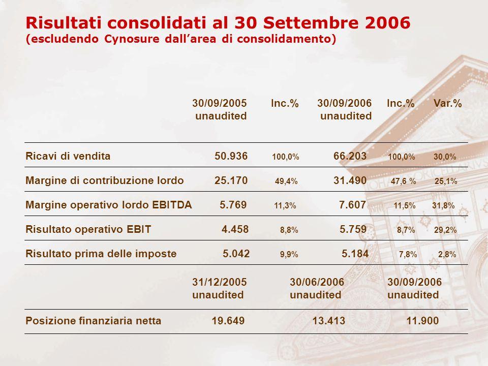 Ricavi di vendita 50.936 100,0% 66.203 100,0% 30,0% Margine di contribuzione lordo 25.170 49,4% 31.490 47,6 % 25,1% Risultato prima delle imposte 5.042 9,9% 5.184 7,8% 2,8% Risultato operativo EBIT 4.458 8,8% 5.759 8,7% 29,2% Margine operativo lordo EBITDA 5.769 11,3% 7.607 11,5% 31,8% Risultati consolidati al 30 Settembre 2006 (escludendo Cynosure dall'area di consolidamento) 30/09/2005 Inc.% 30/09/2006 Inc.% Var.% unaudited unaudited Posizione finanziaria netta 19.649 13.413 11.900 31/12/2005 30/06/2006 30/09/2006 unaudited unaudited unaudited