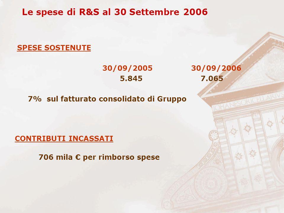 SPESE SOSTENUTE 30/09/2005 30/09/2006 5.845 7.065 7% sul fatturato consolidato di Gruppo Le spese di R&S al 30 Settembre 2006 CONTRIBUTI INCASSATI 706 mila € per rimborso spese
