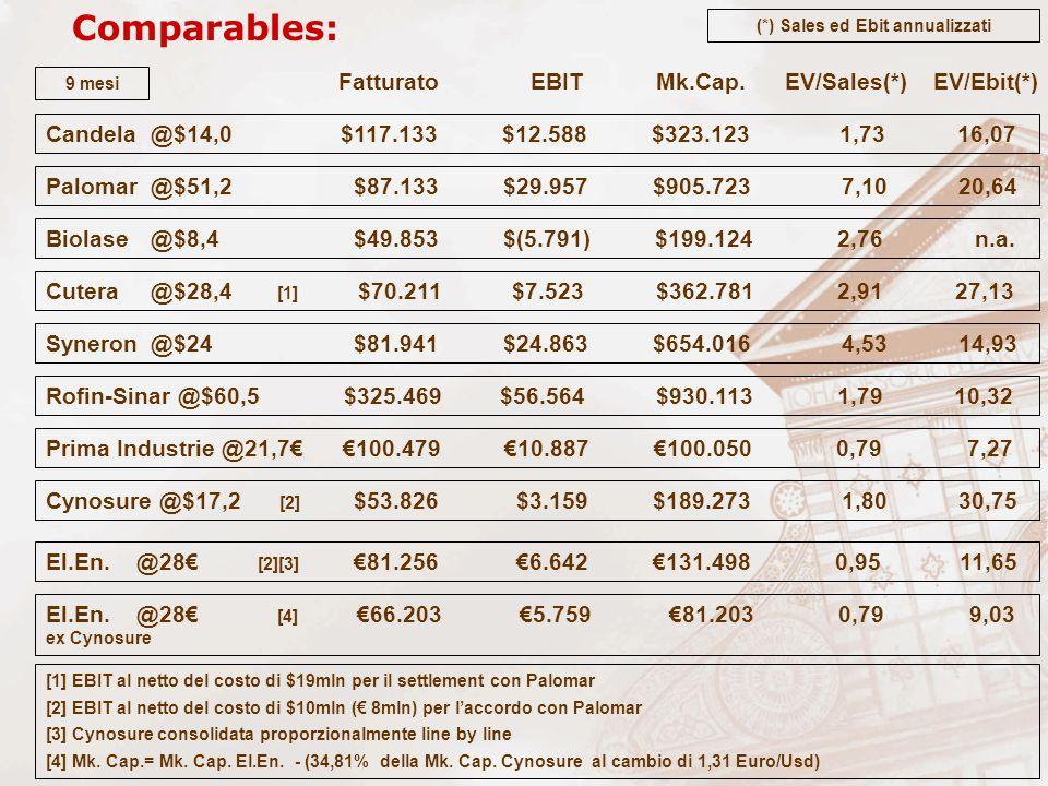 Comparables: Fatturato EBIT Mk.Cap.