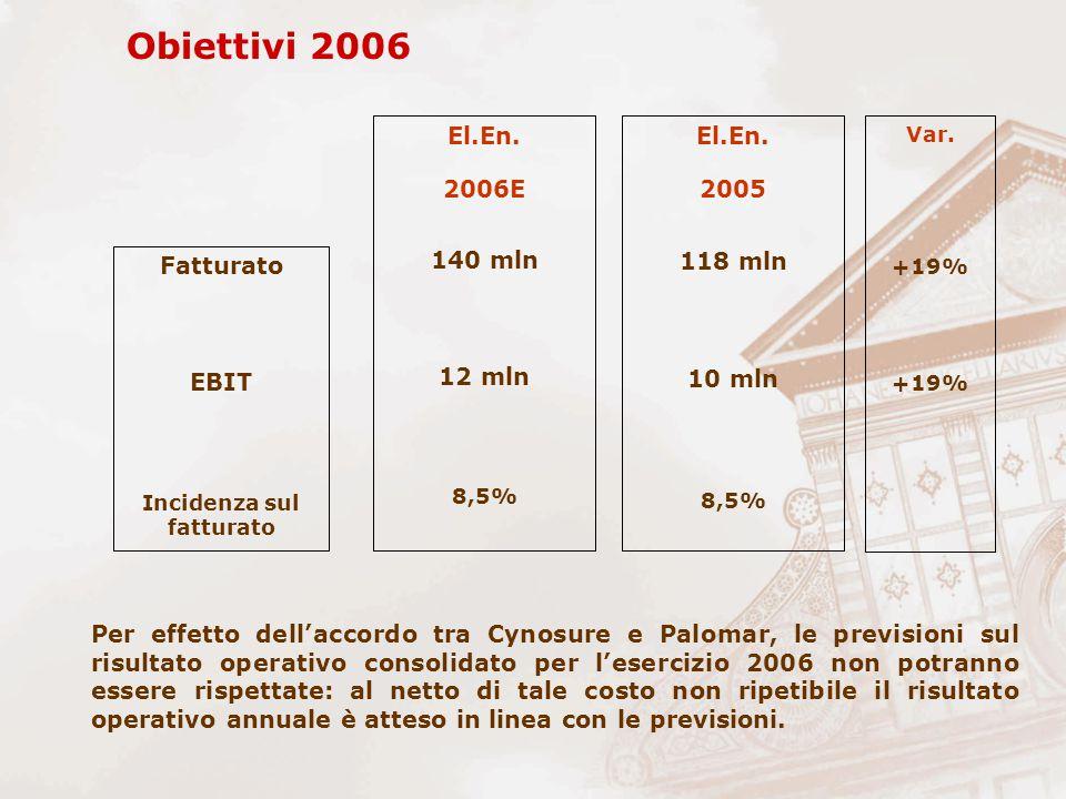 Obiettivi 2006 Incidenza sul fatturato EBIT Fatturato 8,5% 10 mln 118 mln 2005 El.En.