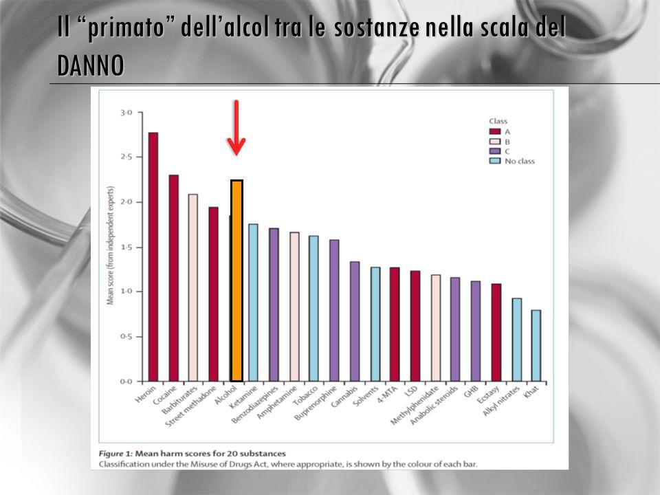 Il primato dell'alcol tra le sostanze nella scala del DANNO