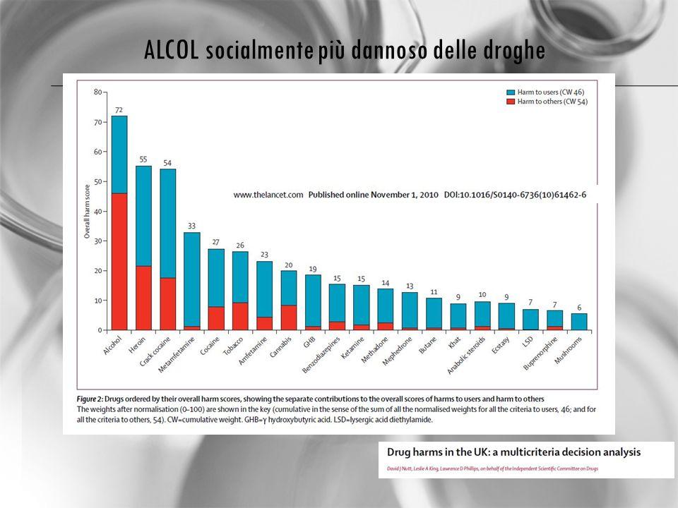 ALCOL socialmente più dannoso delle droghe