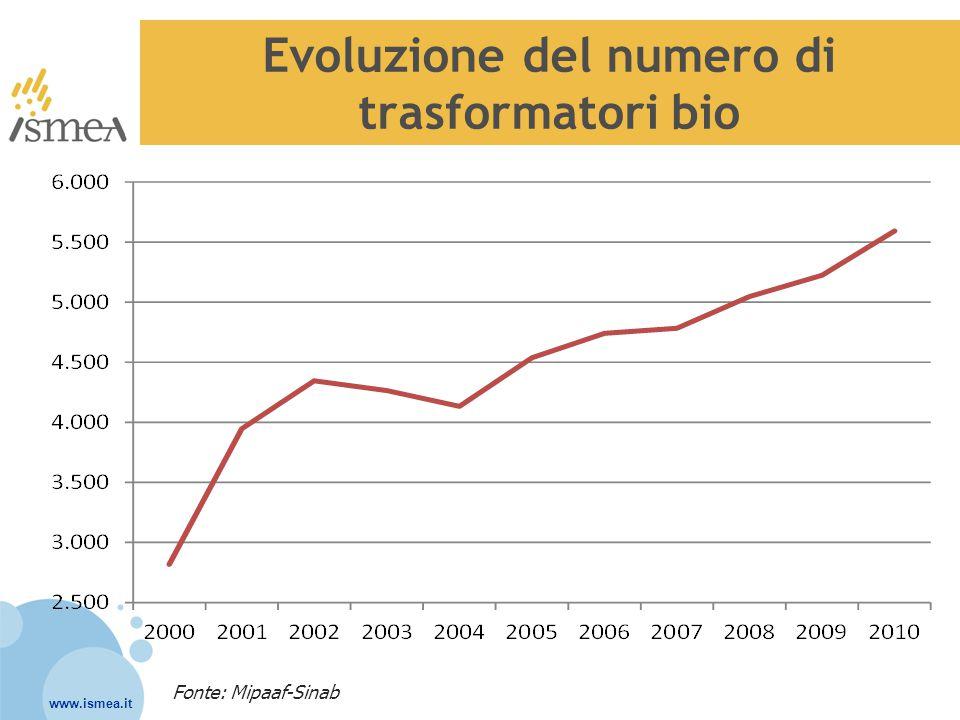 www.ismea.it Evoluzione del numero di trasformatori bio Fonte: Mipaaf-Sinab