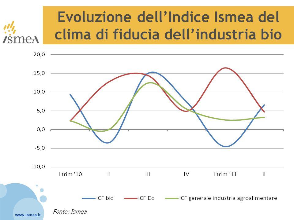 www.ismea.it Evoluzione dell'Indice Ismea del clima di fiducia dell'industria bio Fonte: Ismea