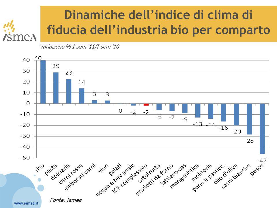 www.ismea.it Dinamiche dell'indice di clima di fiducia dell'industria bio per comparto Fonte: Ismea variazione % I sem '11/I sem '10