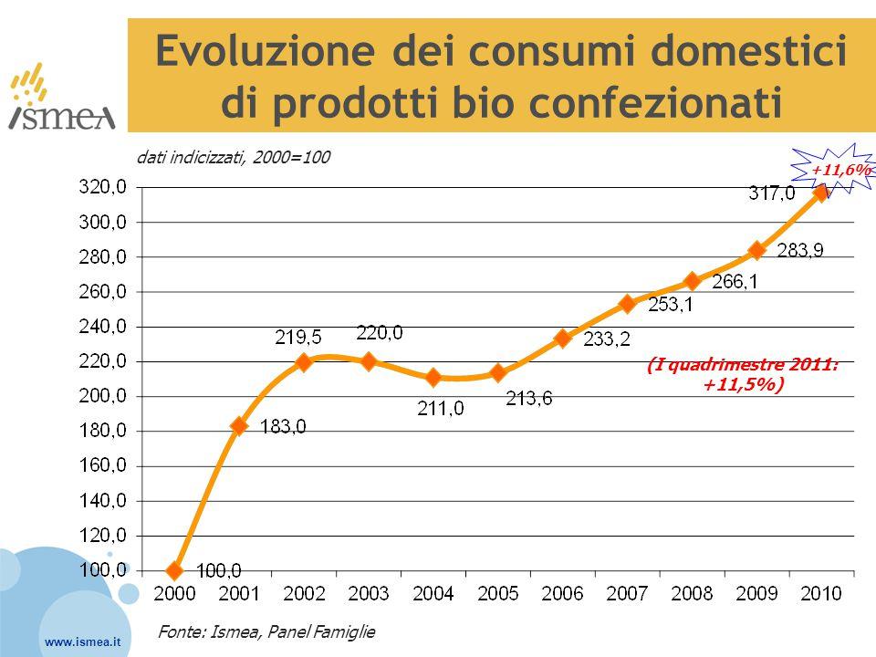 Evoluzione dei consumi domestici di prodotti bio confezionati Fonte: Ismea, Panel Famiglie dati indicizzati, 2000=100 (I quadrimestre 2011: +11,5%) +1