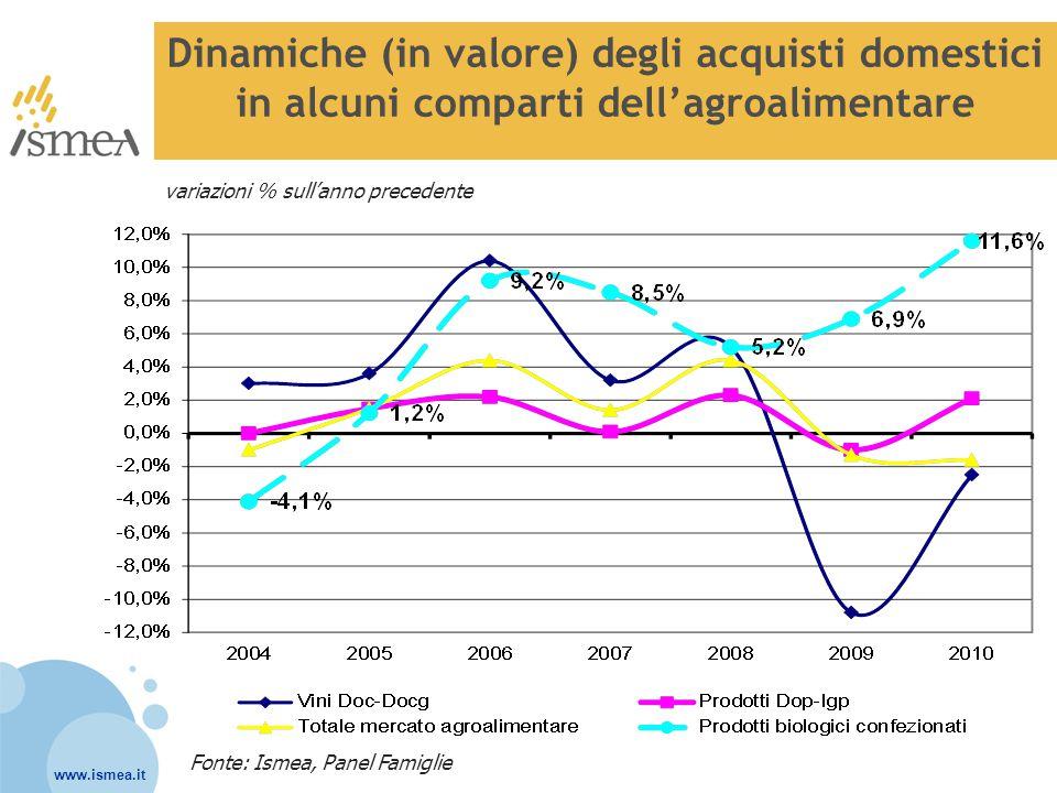 www.ismea.it Dinamiche (in valore) degli acquisti domestici in alcuni comparti dell'agroalimentare Fonte: Ismea, Panel Famiglie variazioni % sull'anno