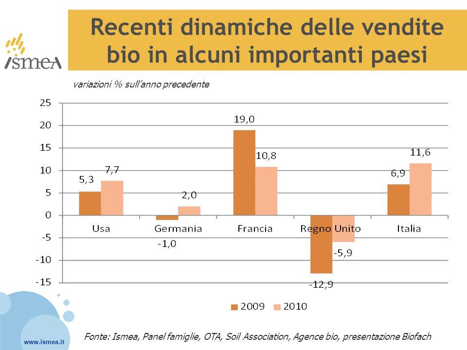 www.ismea.it Recenti dinamiche delle vendite bio in alcuni importanti paesi Fonte: Ismea, Panel famiglie, OTA, Soil Association, Agence bio, presentaz