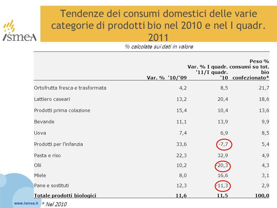 www.ismea.it Tendenze dei consumi domestici delle varie categorie di prodotti bio nel 2010 e nel I quadr. 2011 % calcolate sui dati in valore Var. % '