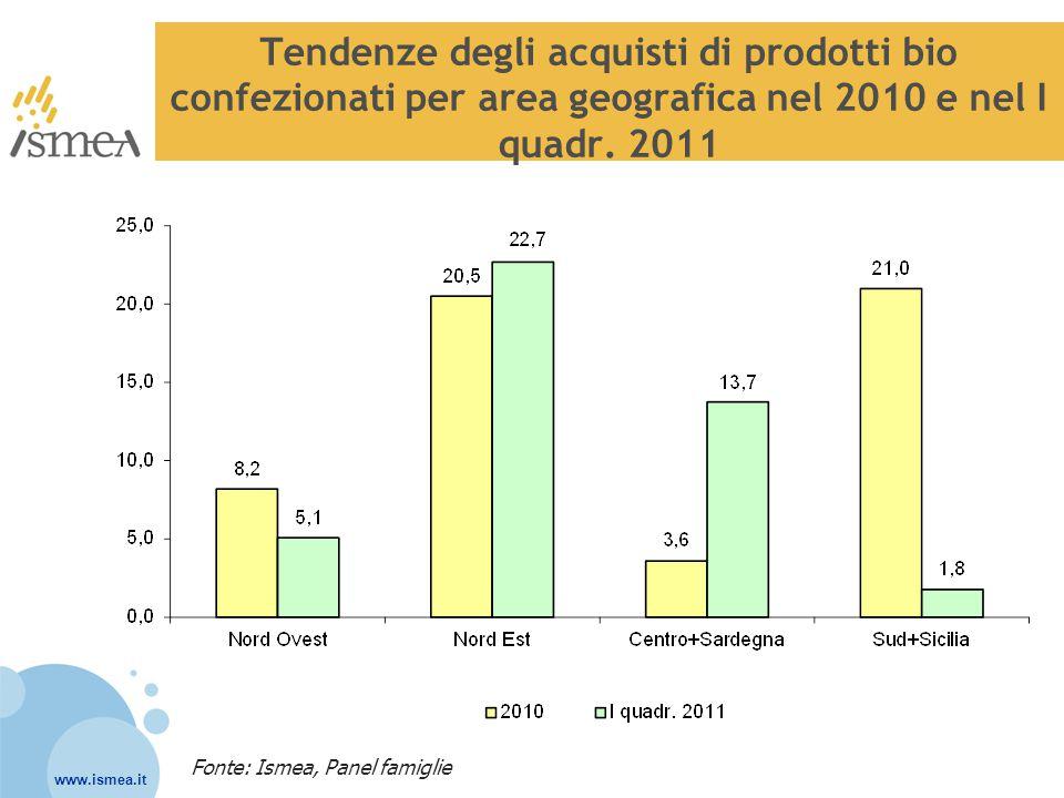 www.ismea.it Tendenze degli acquisti di prodotti bio confezionati per area geografica nel 2010 e nel I quadr. 2011 Fonte: Ismea, Panel famiglie