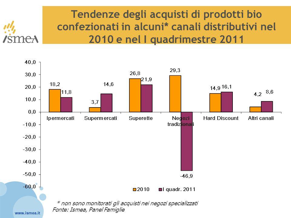 www.ismea.it Tendenze degli acquisti di prodotti bio confezionati in alcuni* canali distributivi nel 2010 e nel I quadrimestre 2011 Fonte: Ismea, Pane