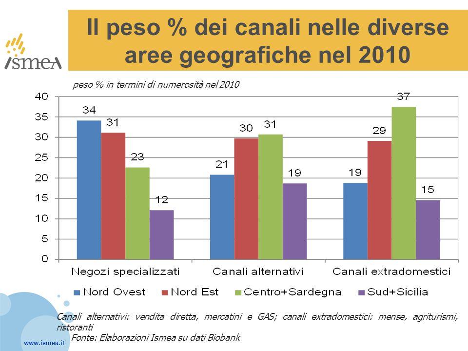 www.ismea.it Il peso % dei canali nelle diverse aree geografiche nel 2010 Fonte: Elaborazioni Ismea su dati Biobank peso % in termini di numerosità ne